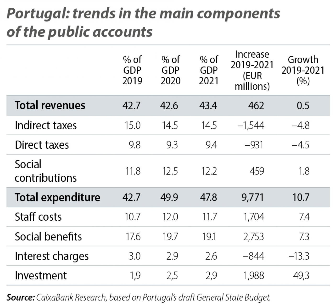 Portugal: trends in the main components of the public accounts