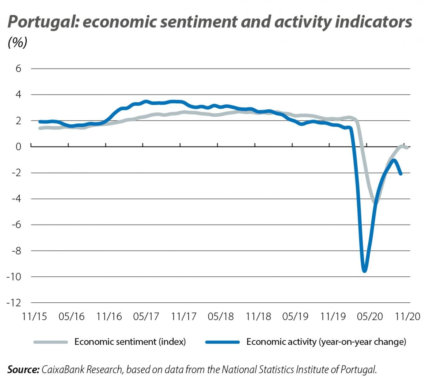 Portugal: economic sentiment and activity indicators