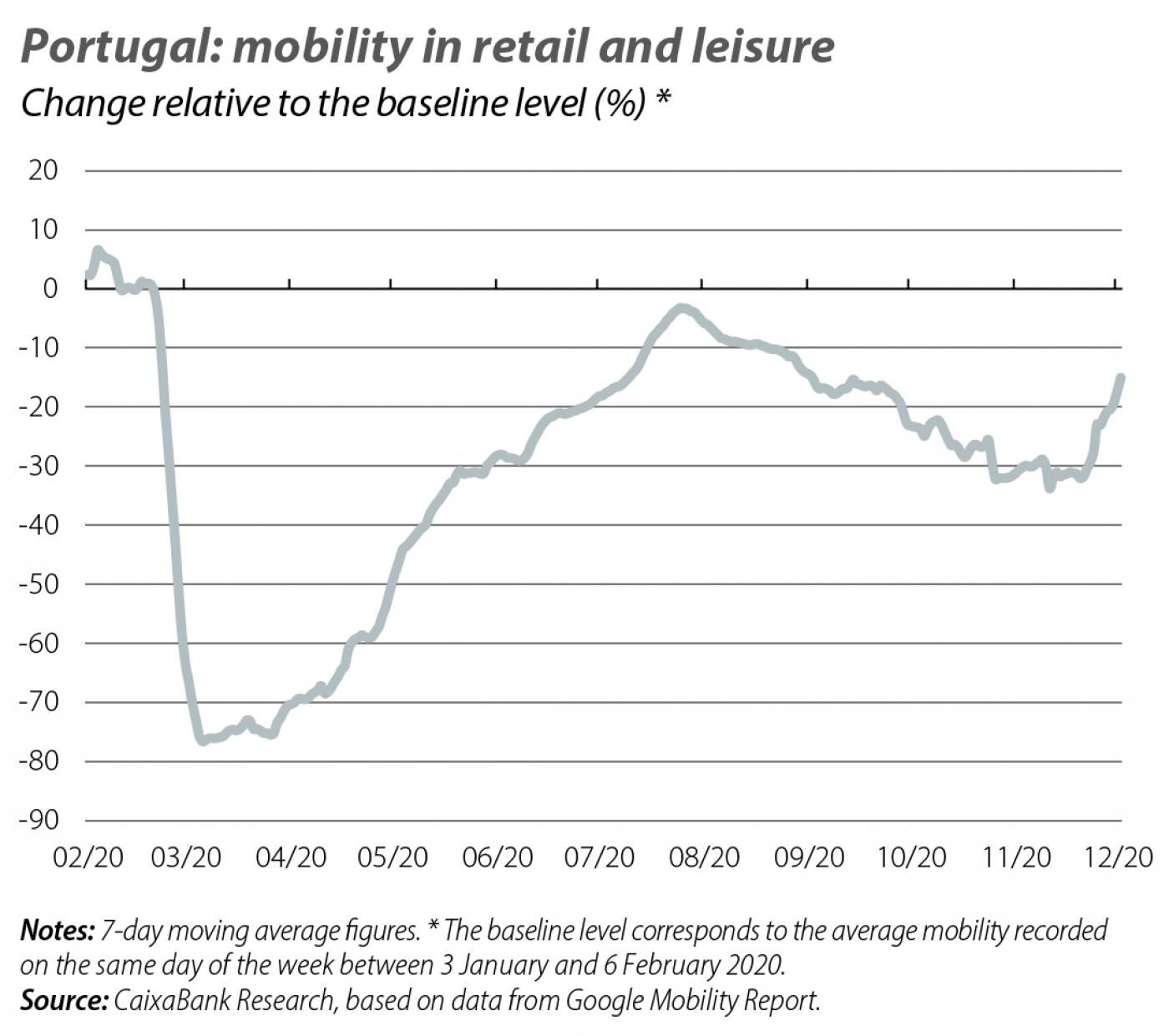 Portugal: mobility in retail and leisure