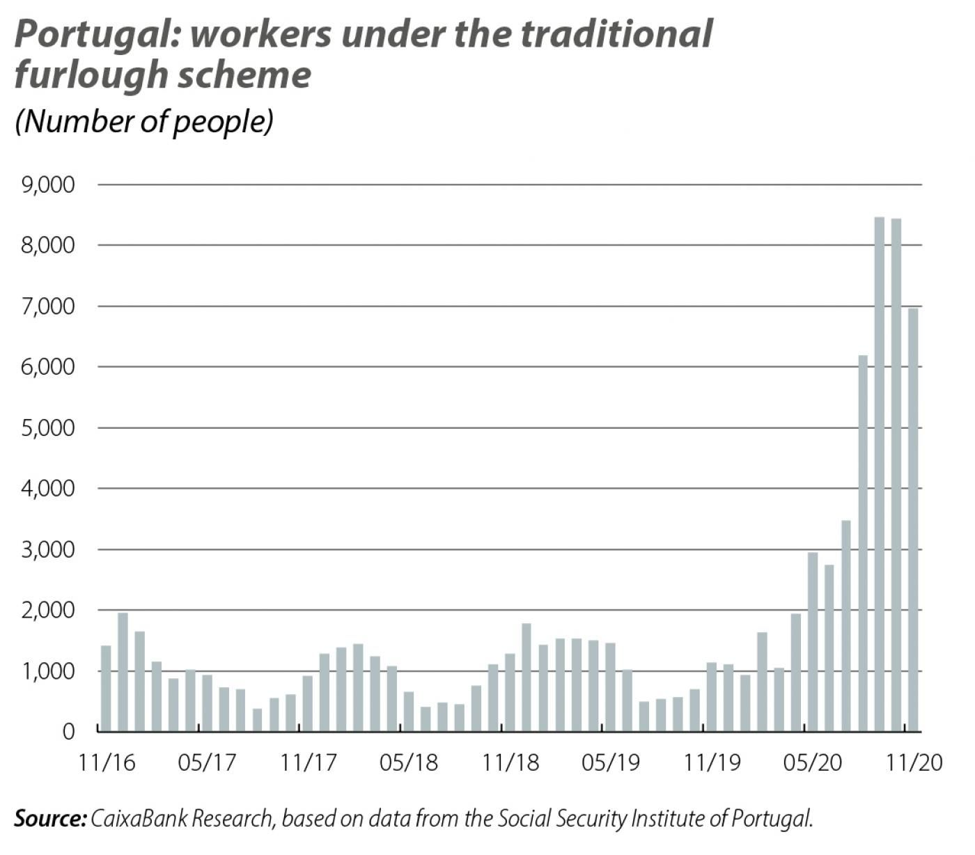 Portugal: workers under the traditional furlough scheme