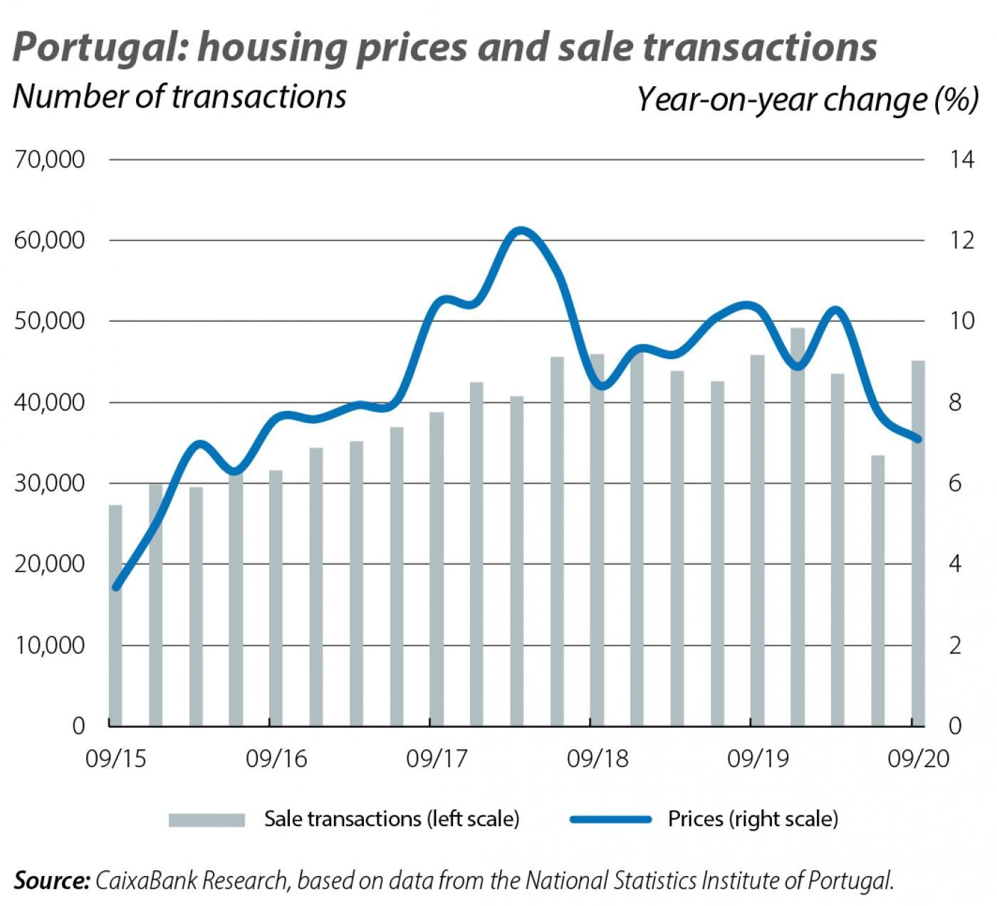 Portugal: housing prices and sale transactions