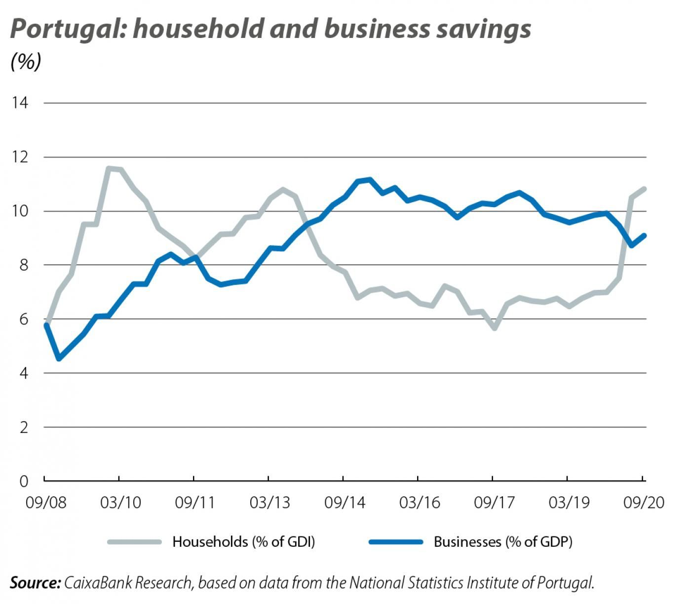 Portugal: household and business savings