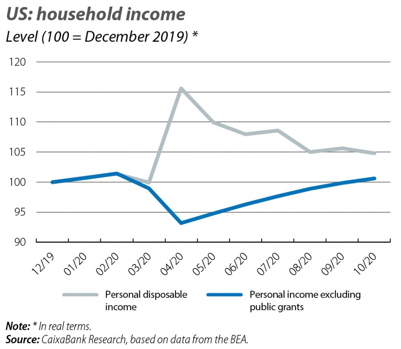 US: household income