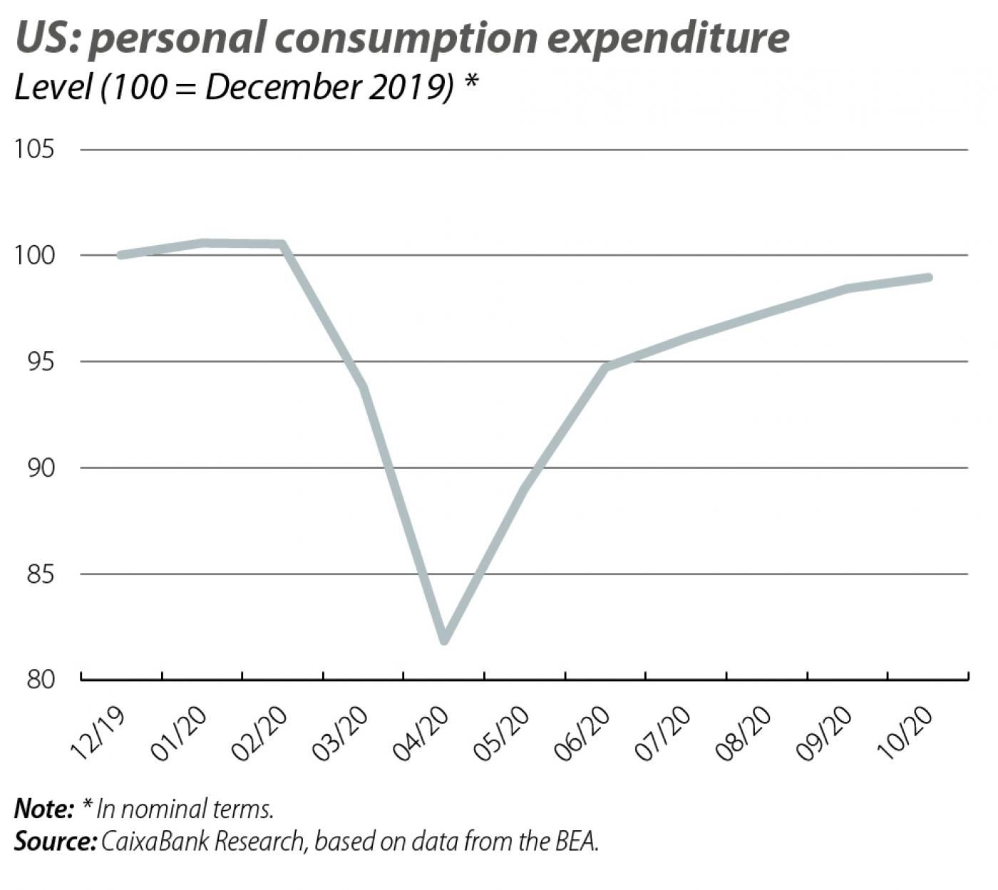 US: personal consumption expenditure