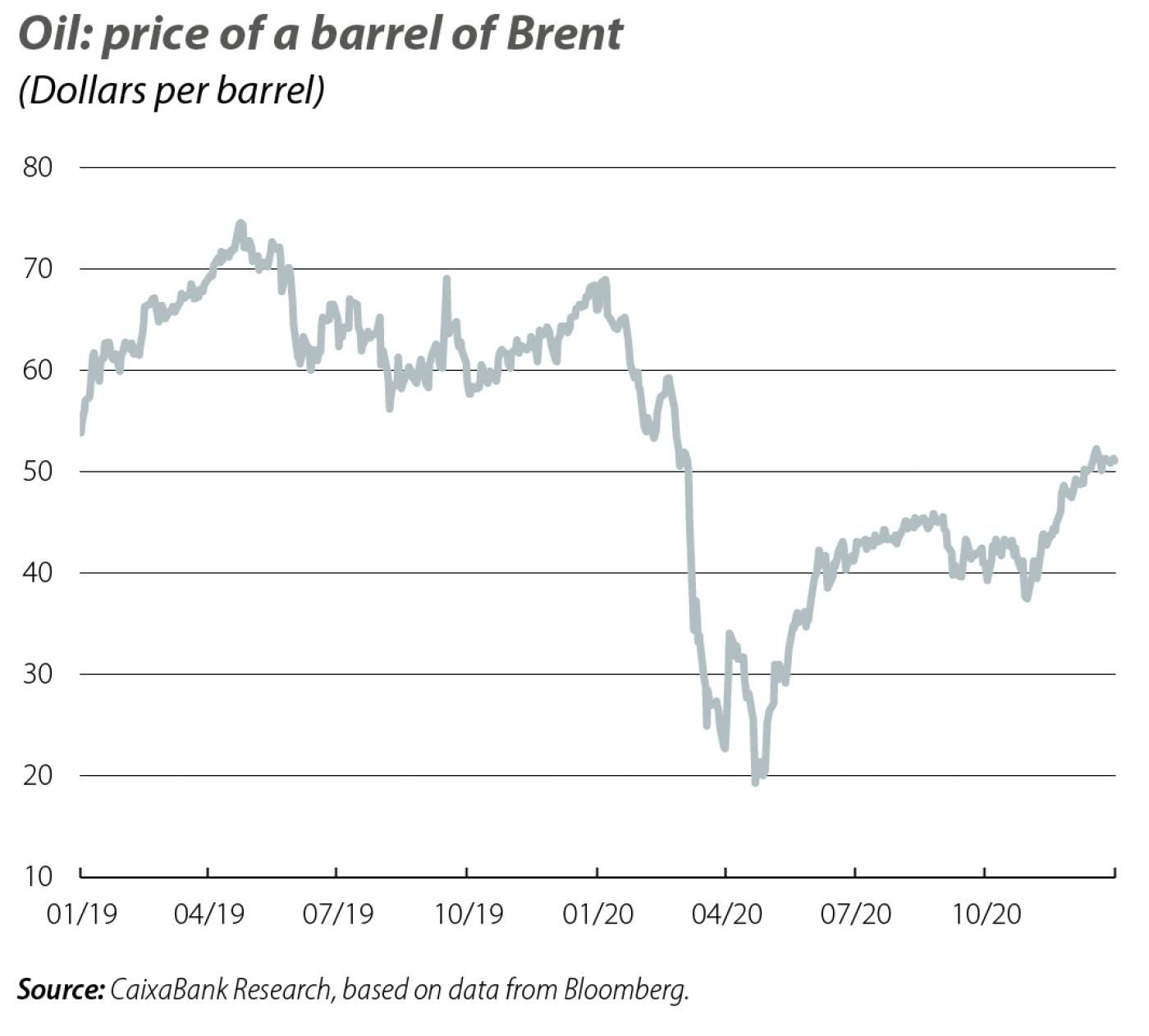 Oil: price of a barrel of Brent