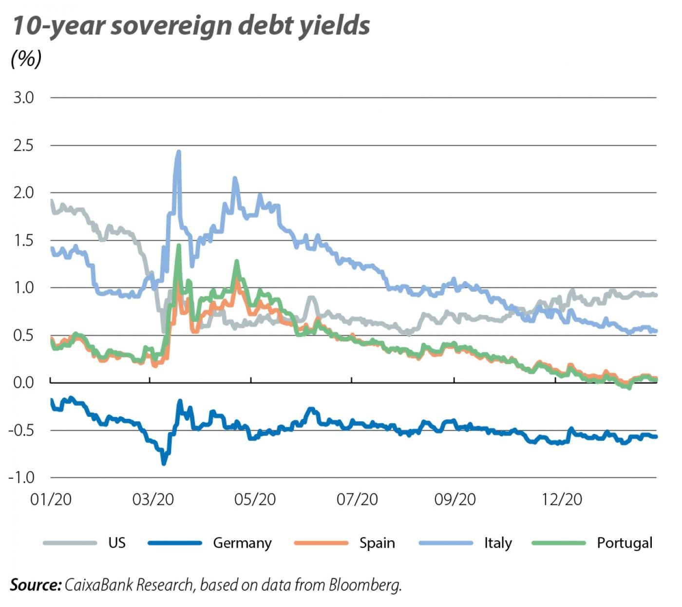10-year sovereign debt yields