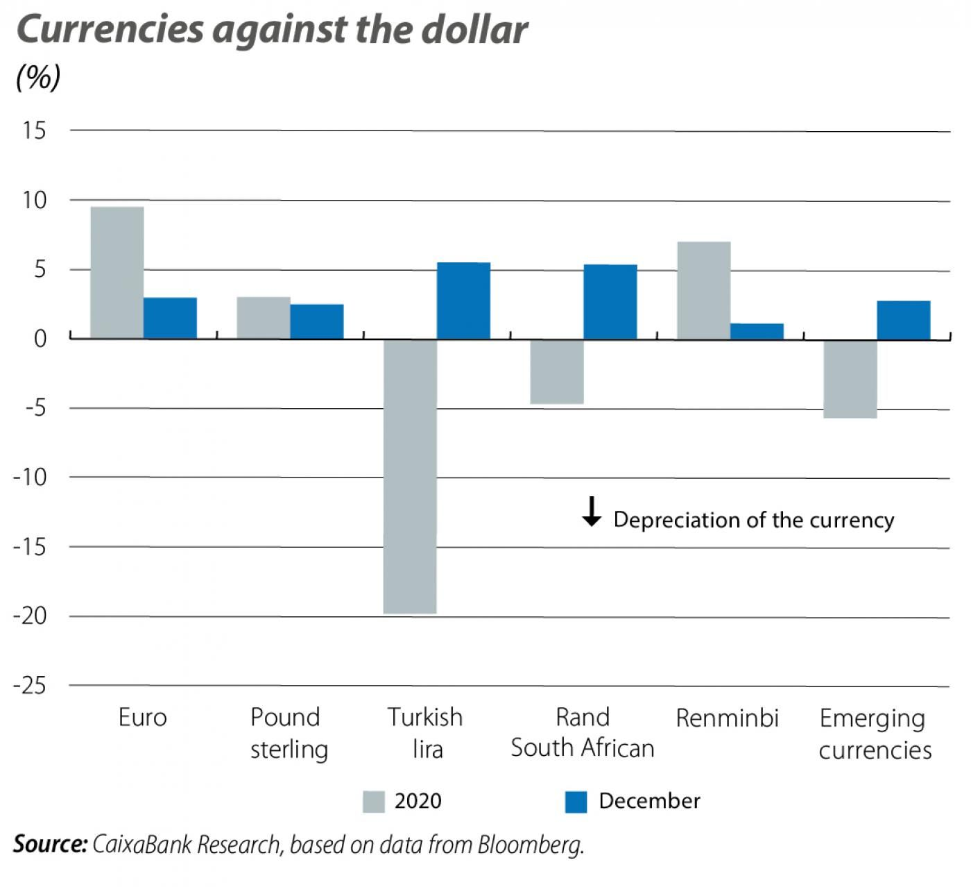 Currencies against the dollar