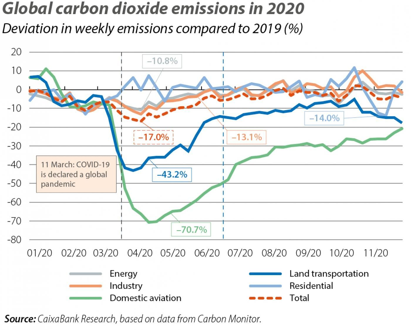 Global carbon dioxide emissions in 2020