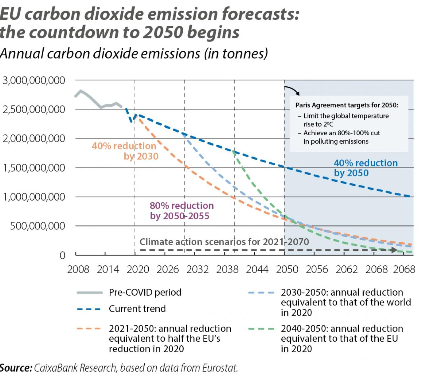 EU carbon dioxide emission forecasts: the countdown to 2050 begins