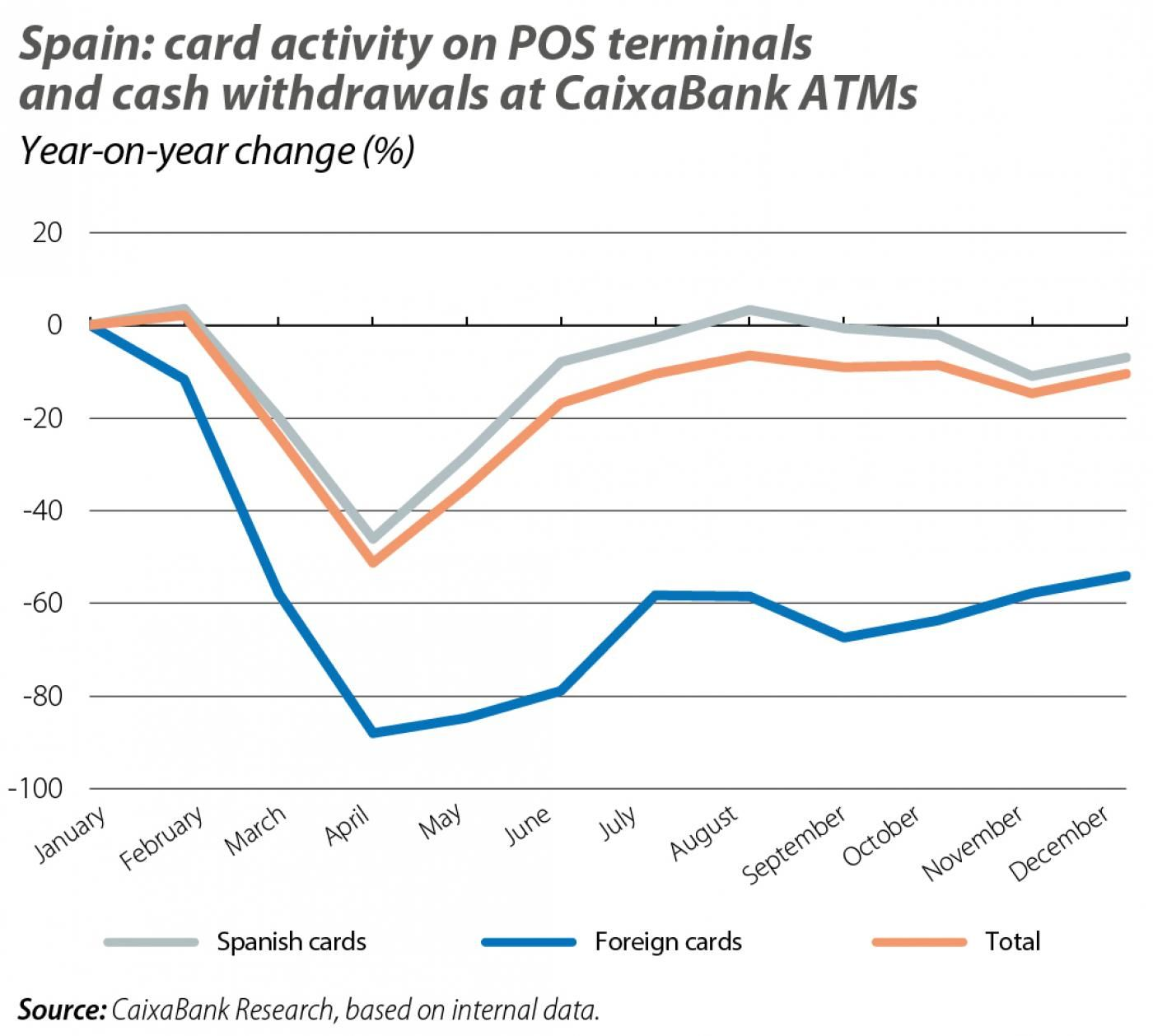 Spain: card activity on POS terminals and cash withdrawals at CaixaBank ATMs