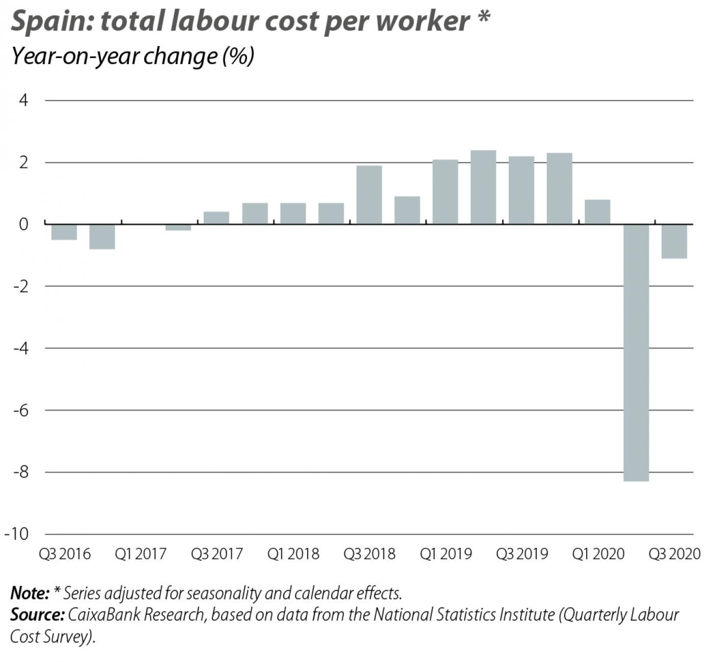 Spain: total labour cost per worker