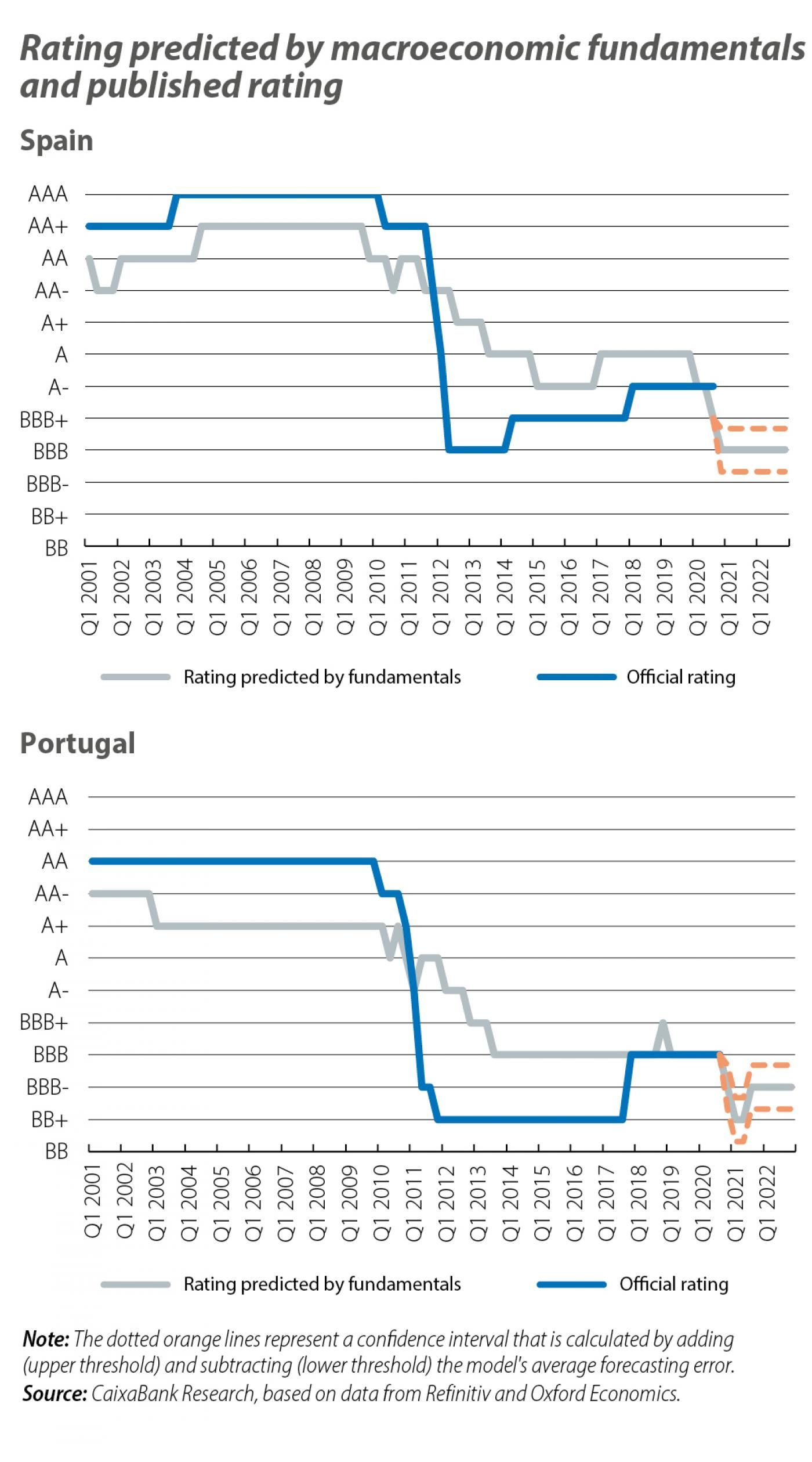 Rating predicted by macroeconomic fundamentals and published rating