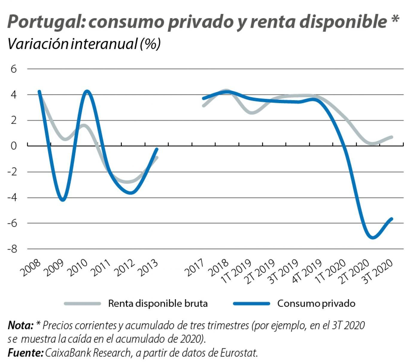Portugal: consumo privado y renta disponible