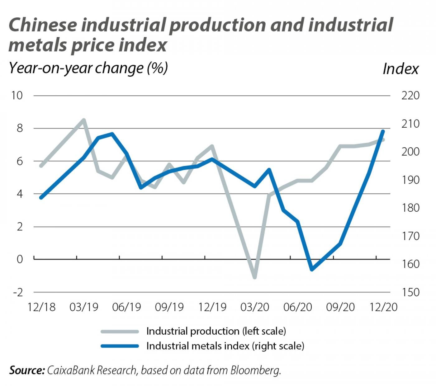 Chinese industrial production and industrial metals price index