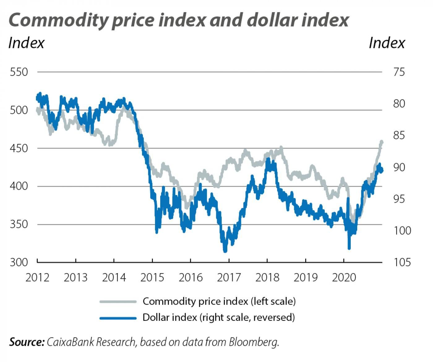 Commodity pr ice index and dollar index