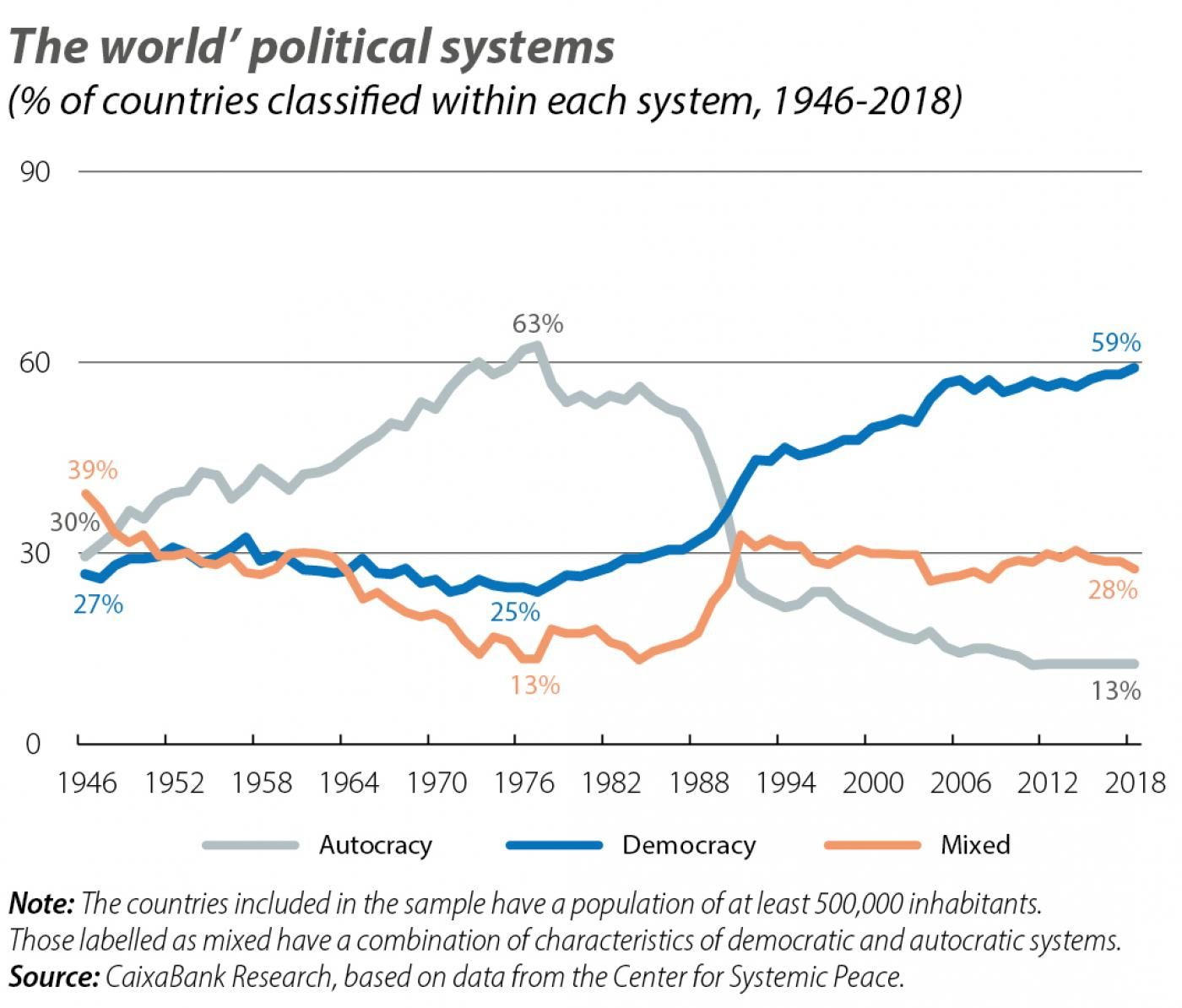 The world' political systems