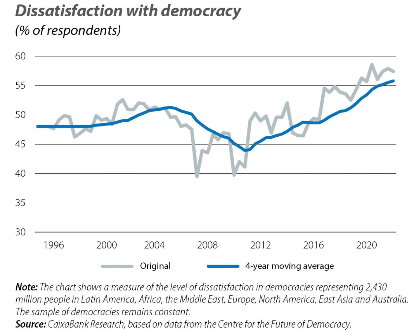 Dissatisfaction with democracy