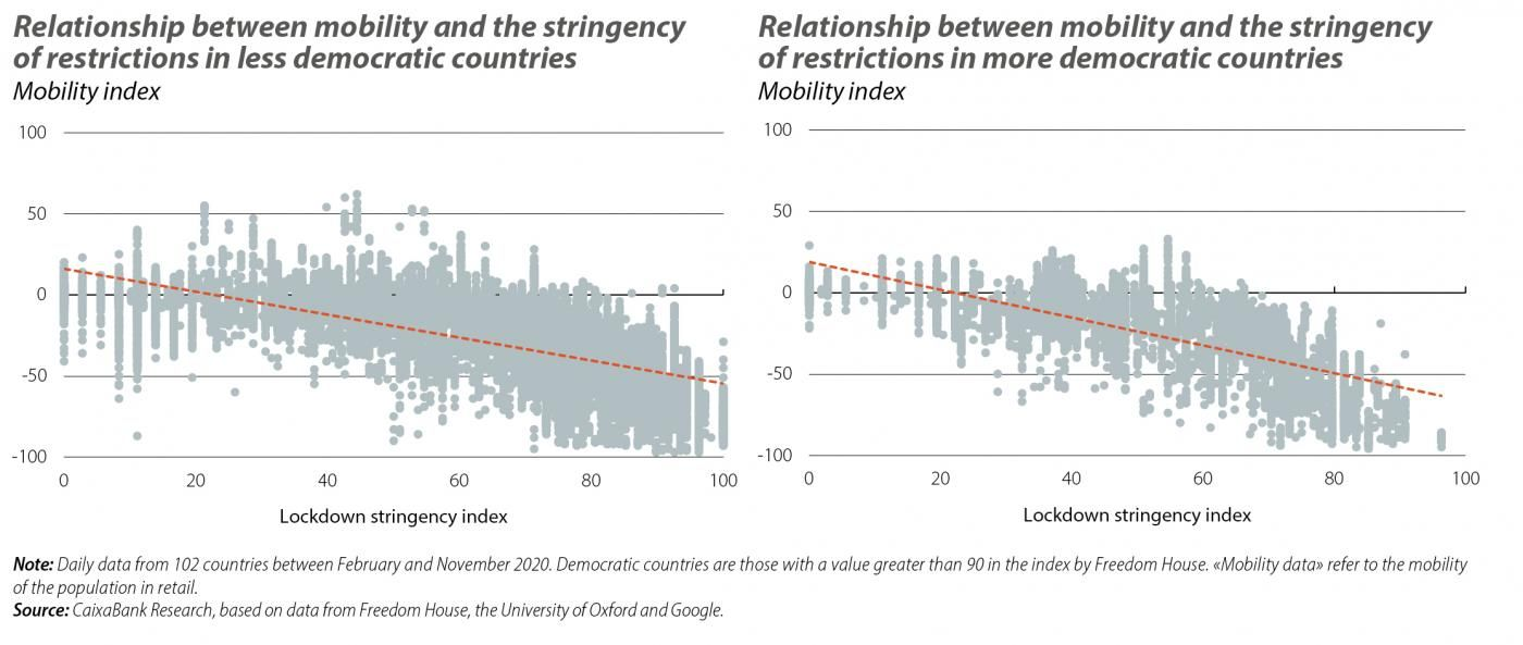 Relationship between mobility and the stringency of restrictions in less and more democratic countries