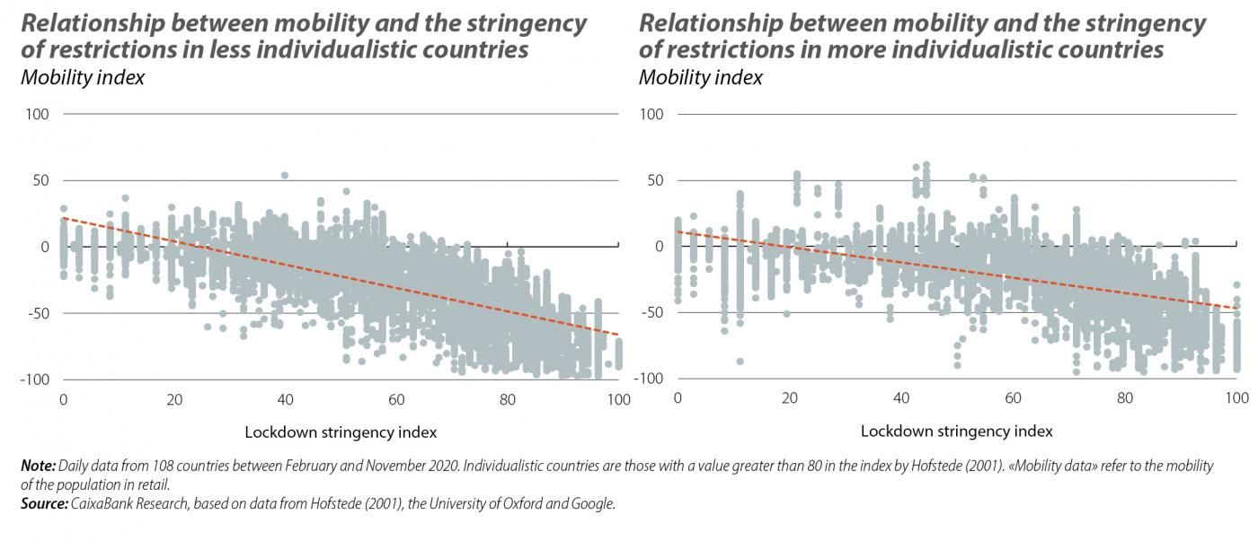 Relationship between mobility and the stringency of restrictions in less and more individualistic countries