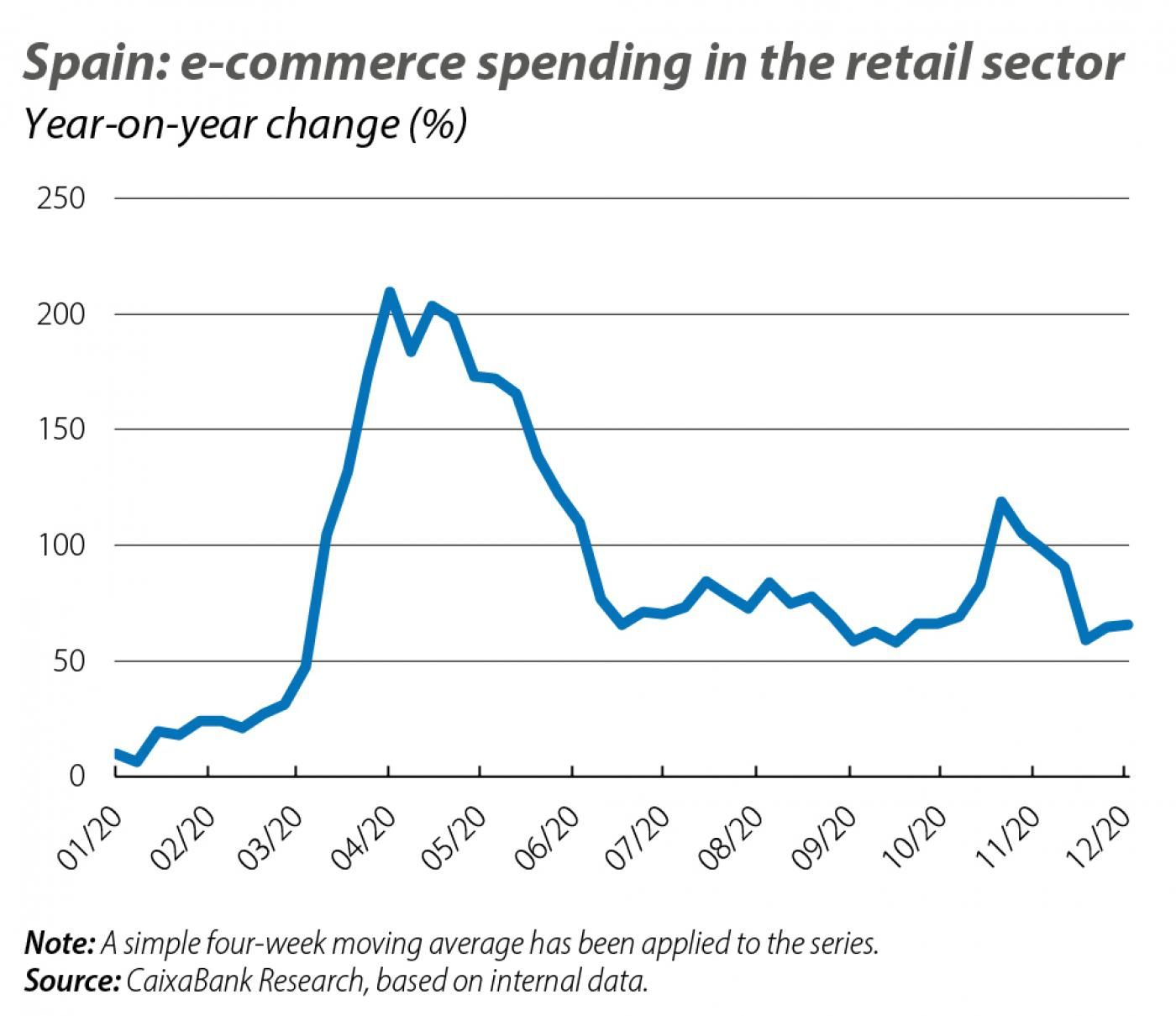 Spain: e-commerce spending in the retalil sector