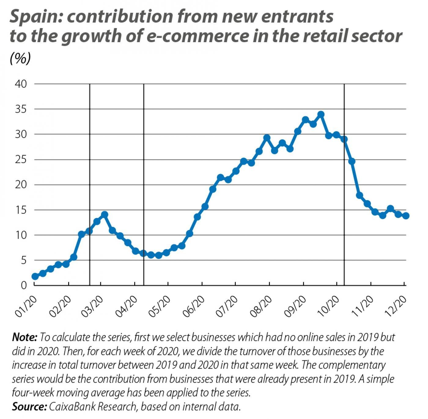 Spain: contribution from new entrants