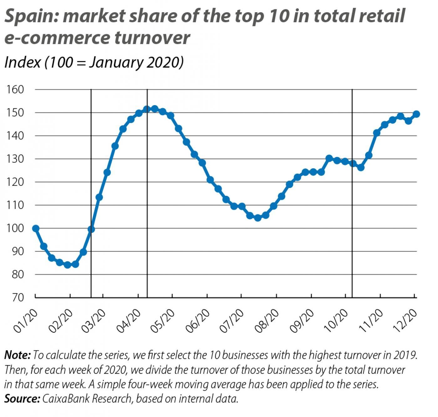 Spain: market share of the top 10 in total retail e-commerce turnover