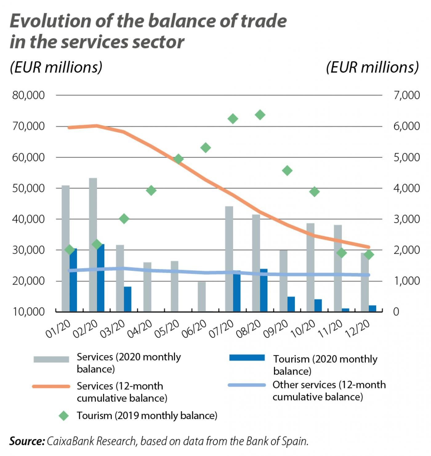 Evolution of the balance of trade in the services sector