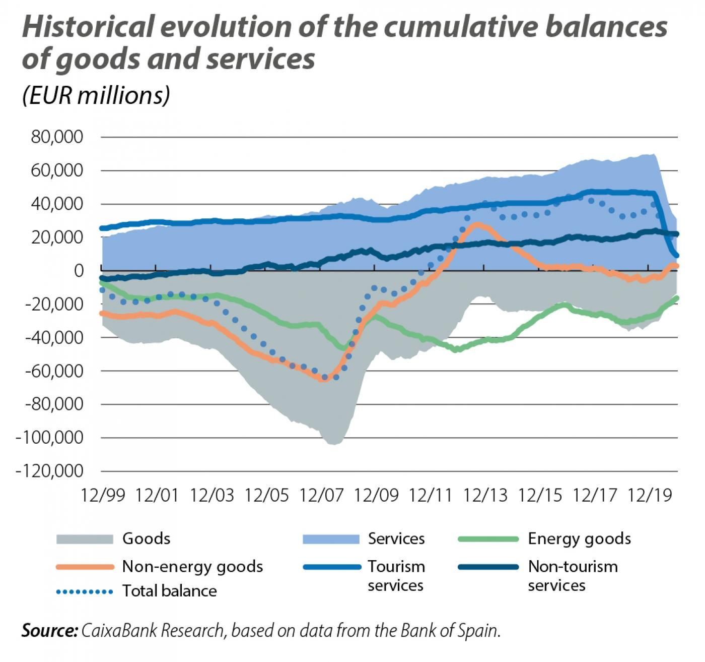Historical evolution of the cumulative balances of goods and services