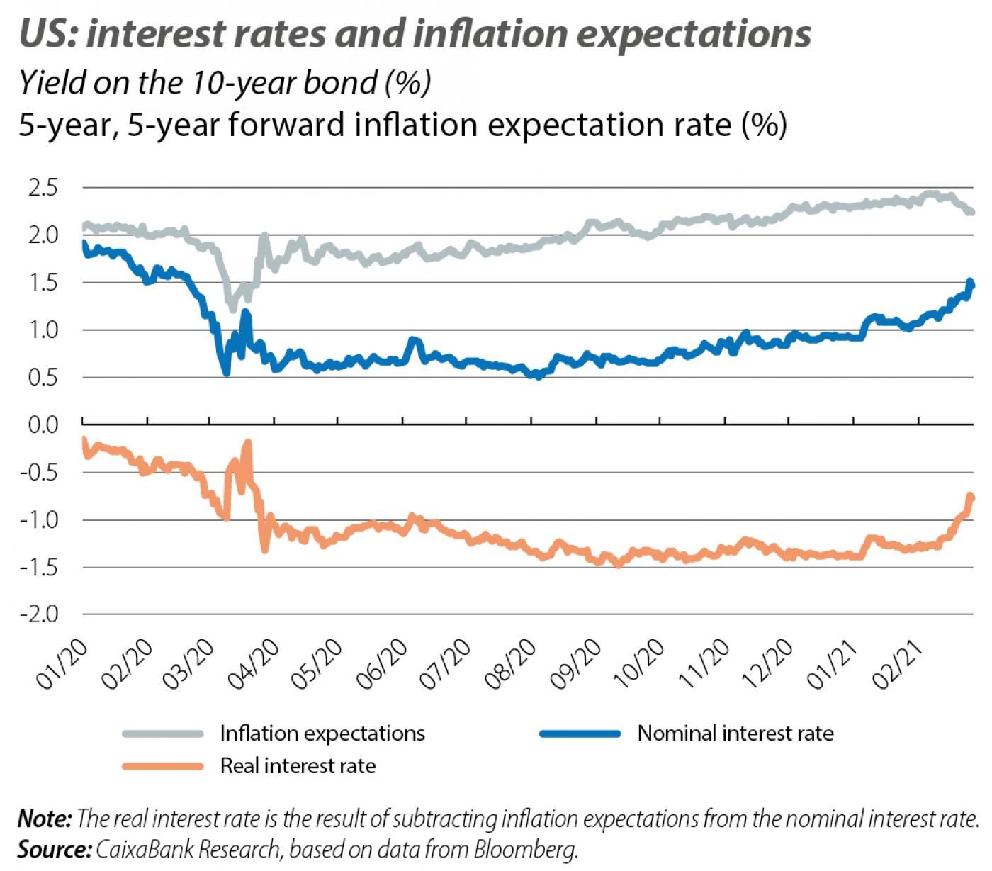 US: interest rates and inflation expectations