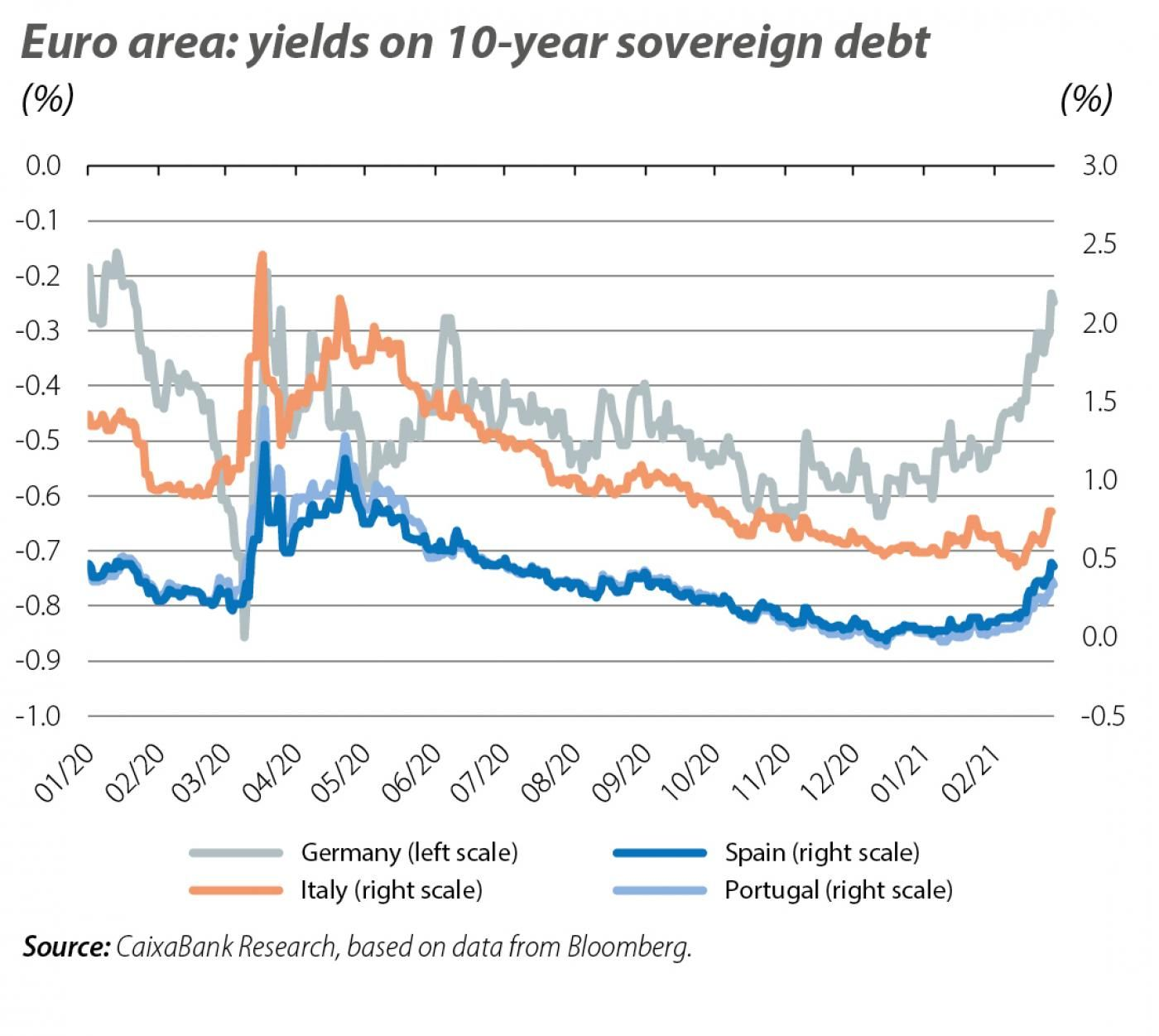 Euro area: yields on 10-year sovereign debt