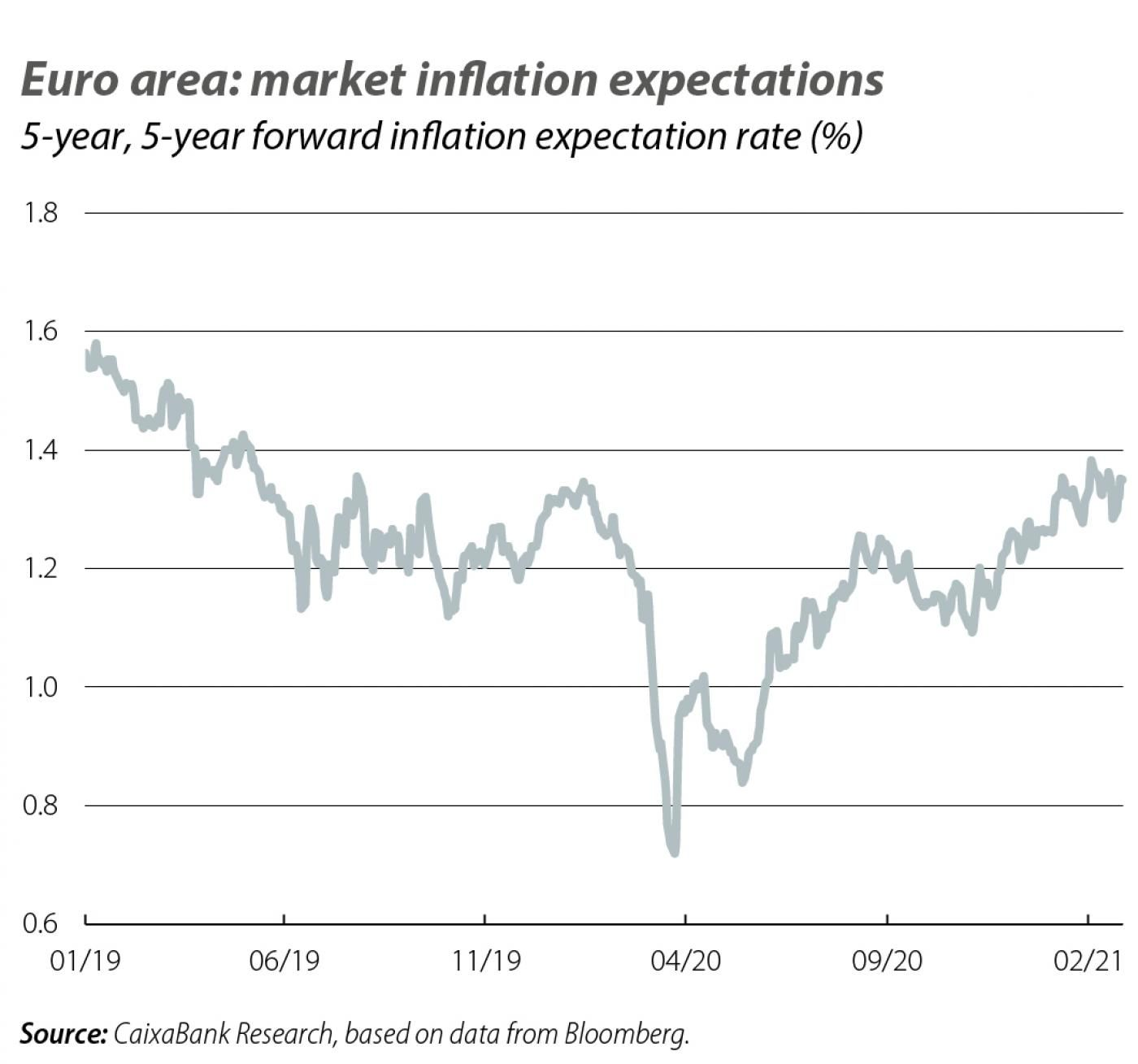 Euro area: market inflation expectations