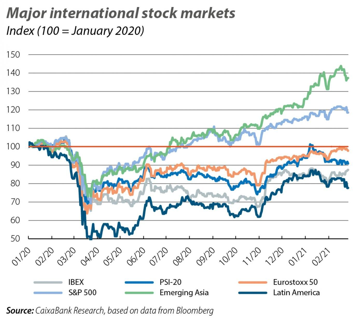 Major international stock markets