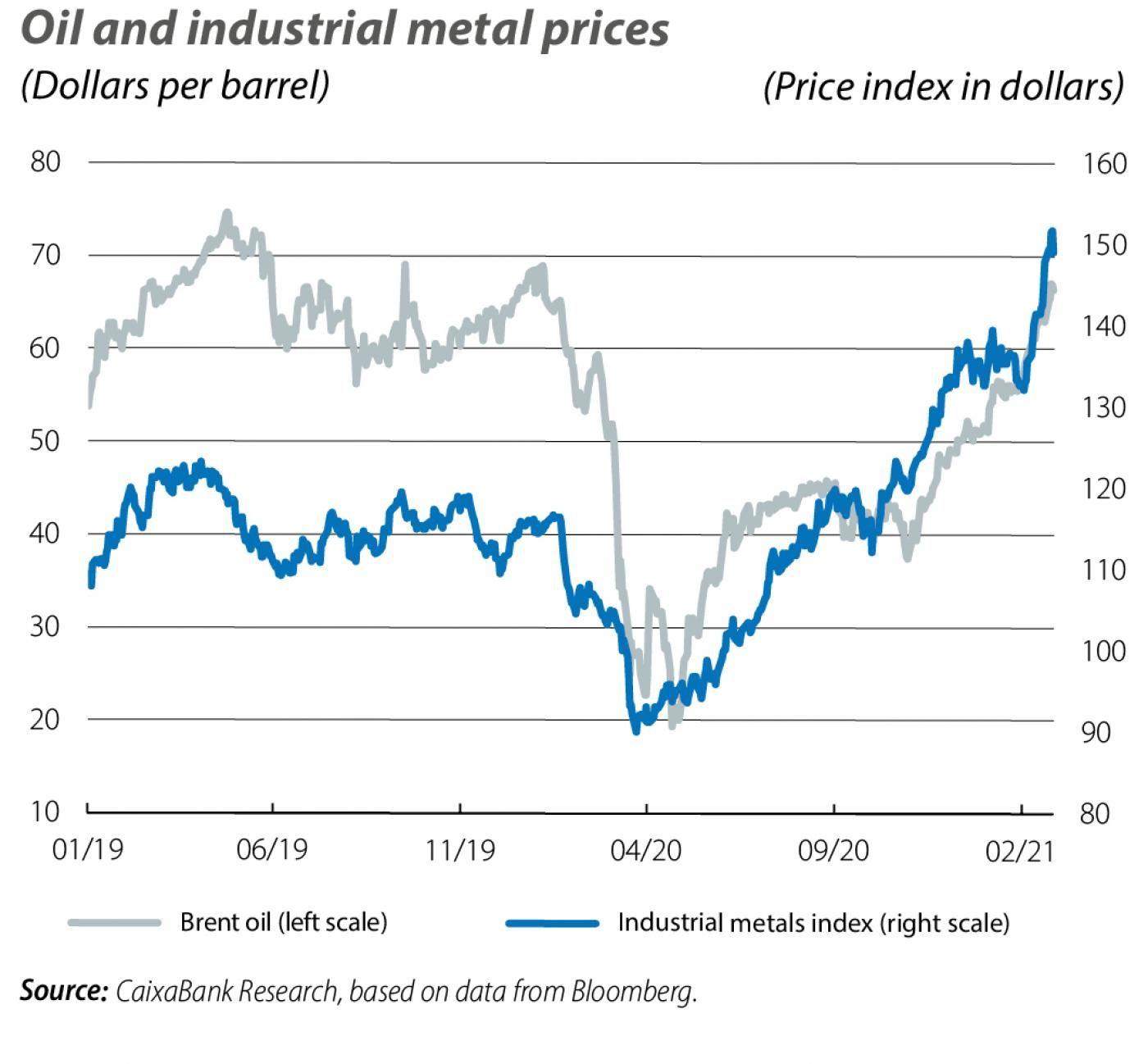 Oil and industrial metal prices