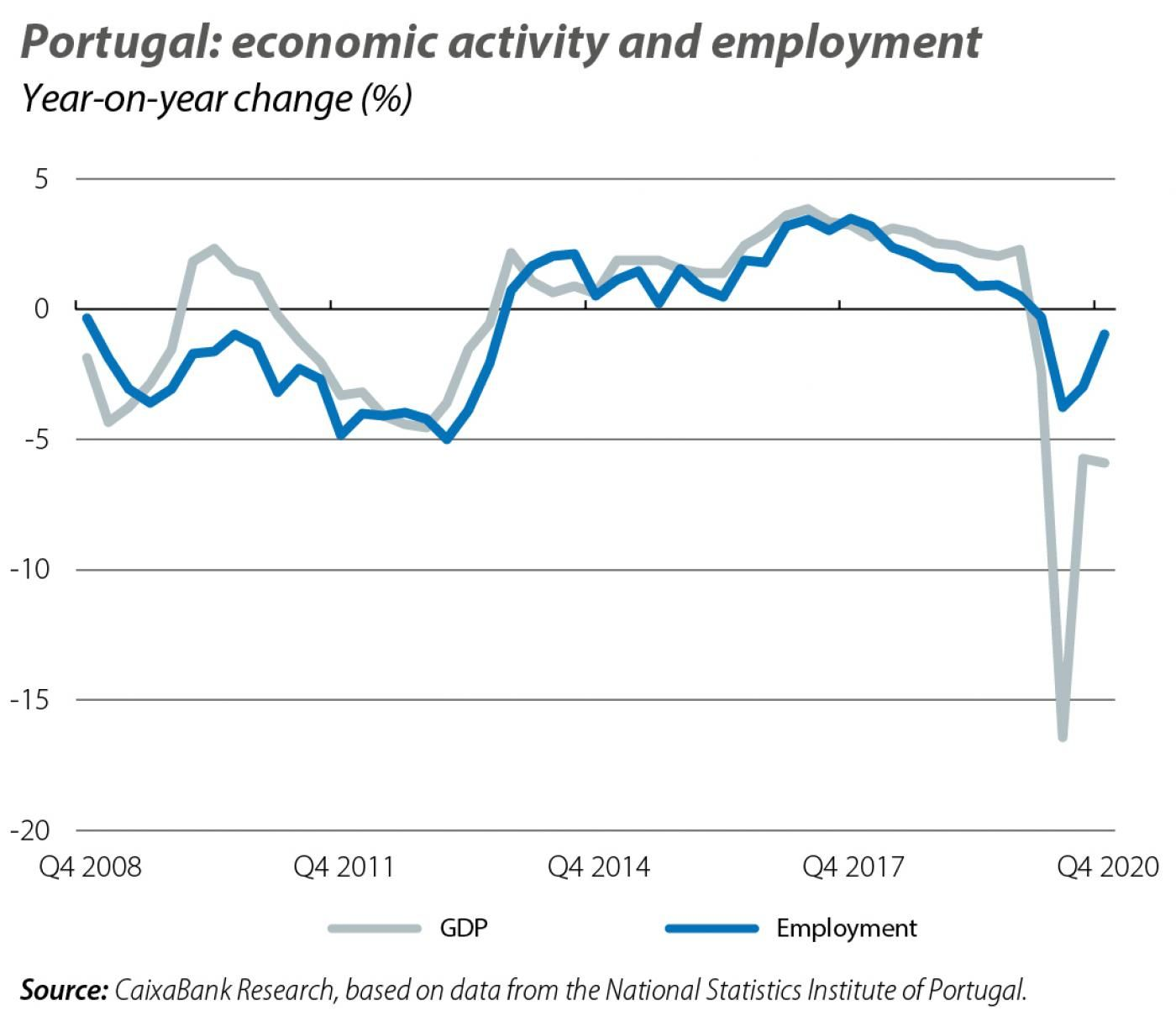 Portugal: economic activity and employment