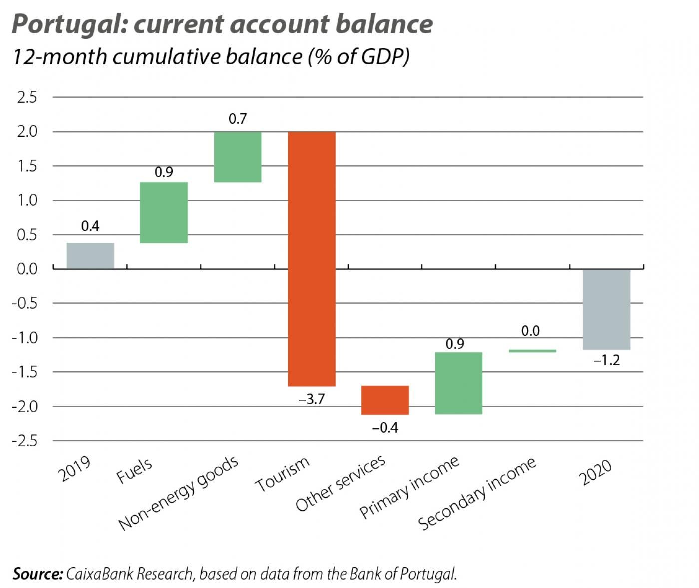 Portugal: current account balance