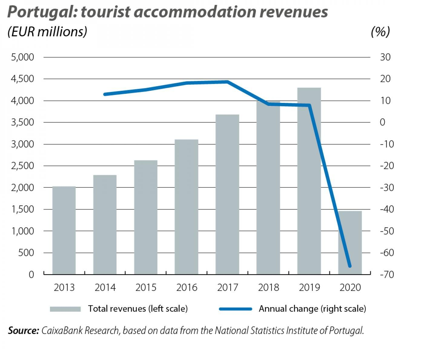 Portugal: tourist accommodation revenues