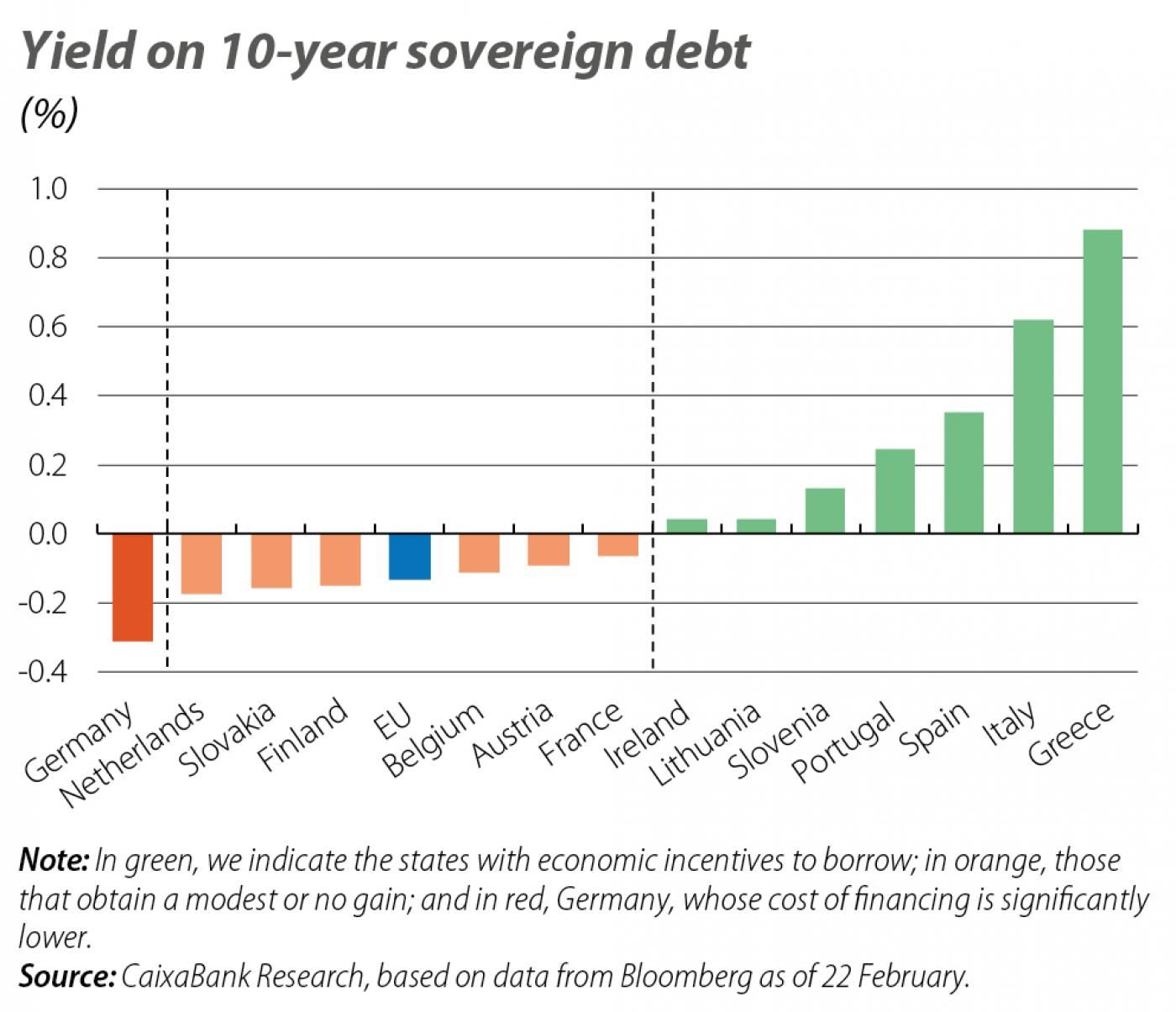 Yield on 10-year sovereign debt
