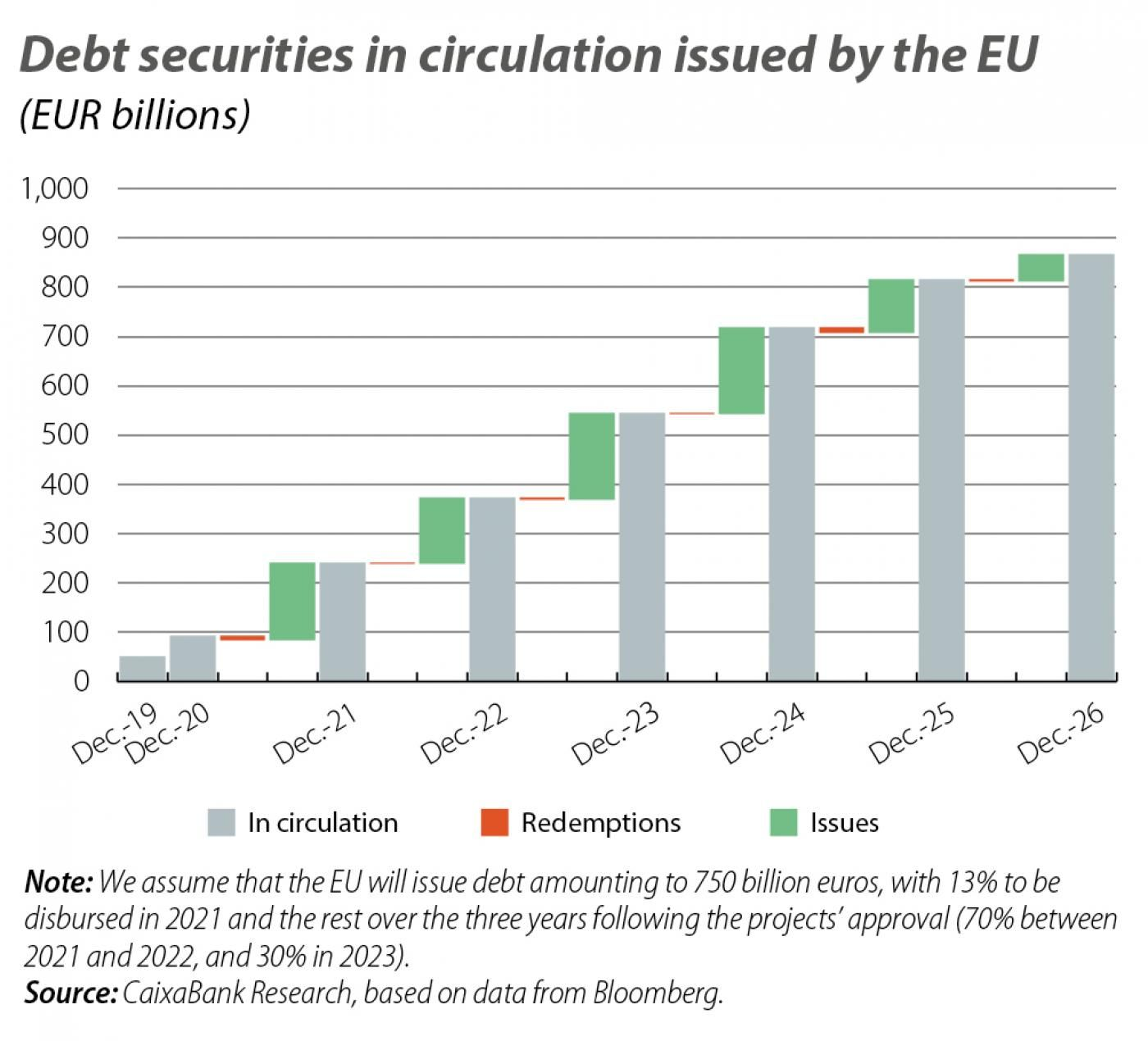 Debt securities in circulation issued by the EU