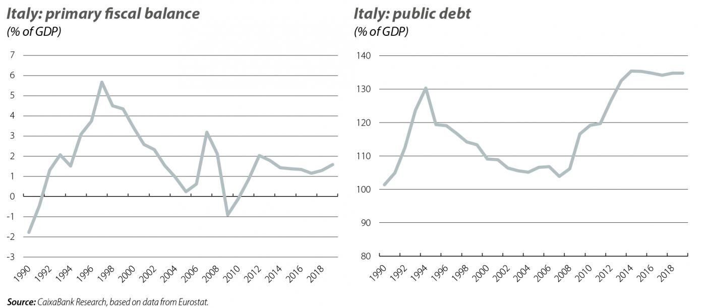 Italy: primary fiscal balance and public debt