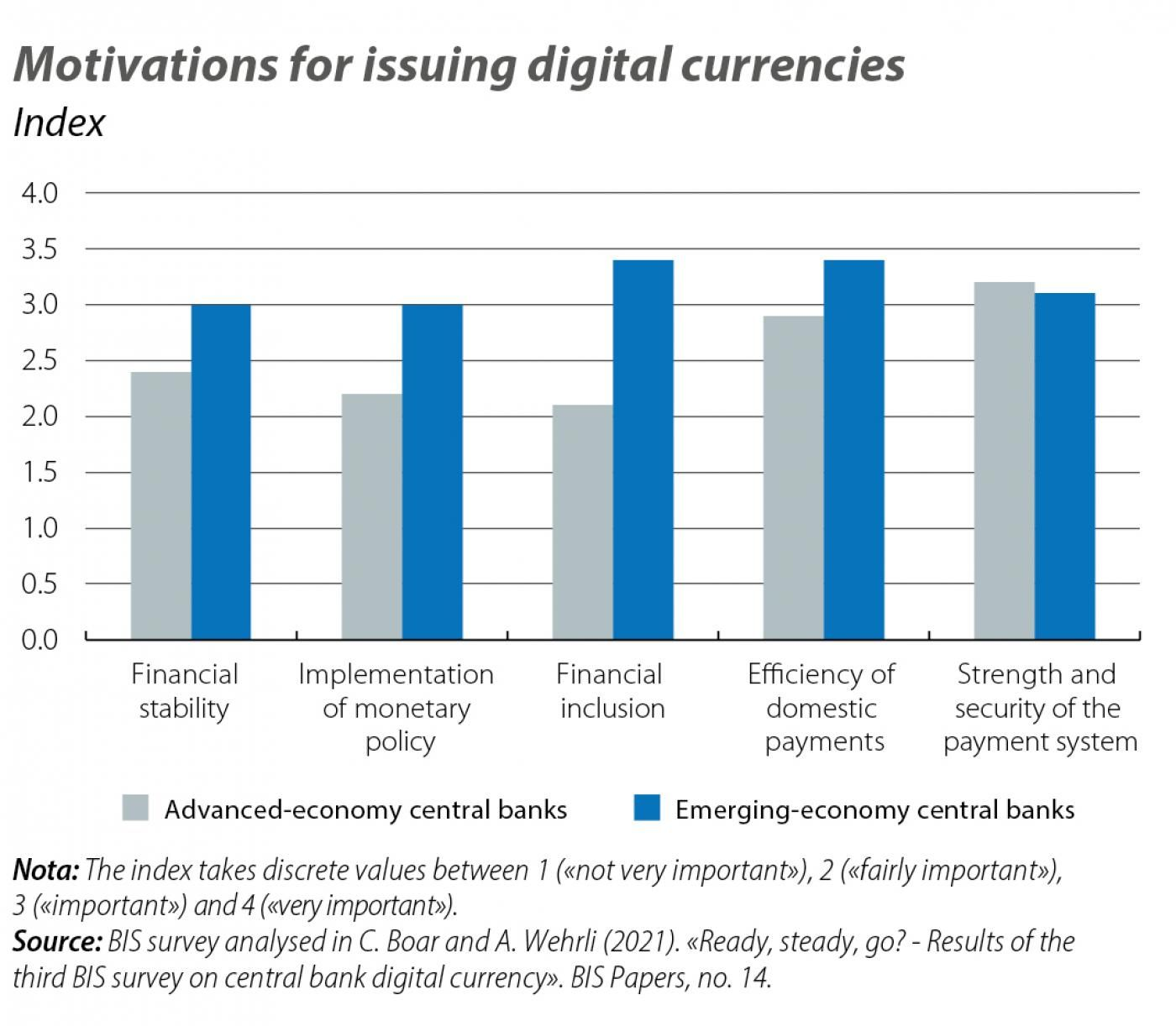 Motivations for issuing digital currencies