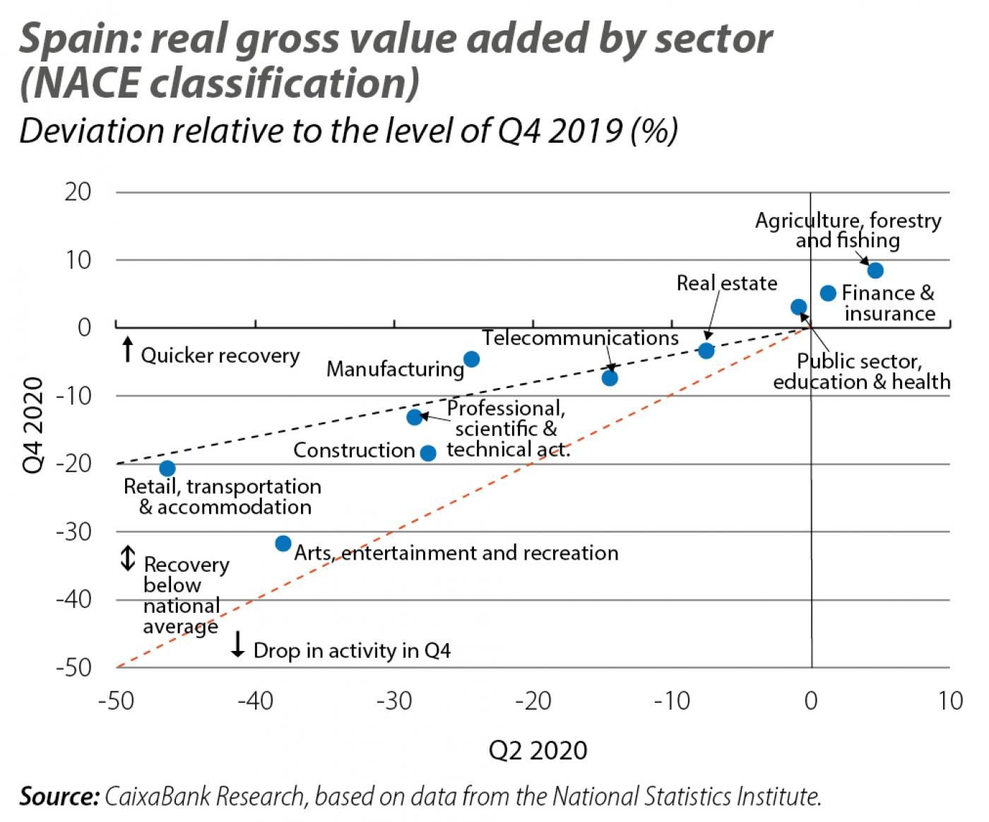 Spain: real gross value added by sector (NACE classification)