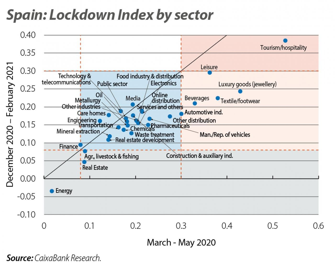 Spain: Lockdown Index by sector