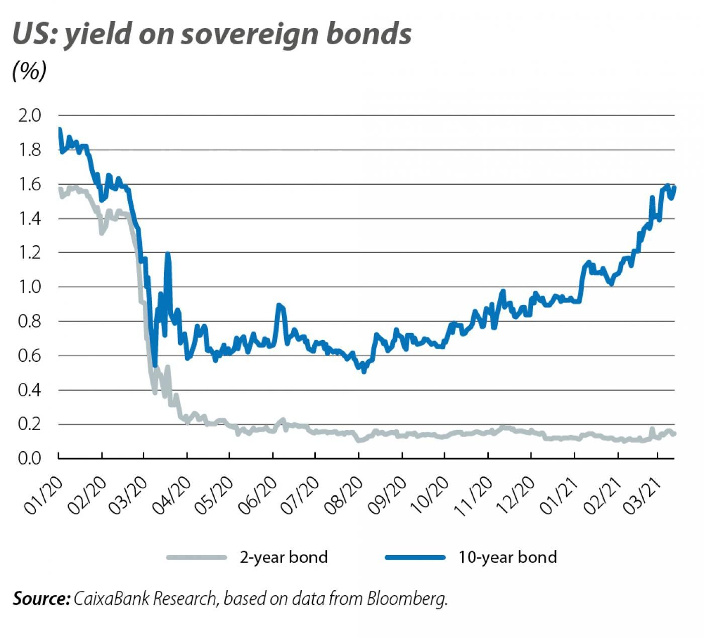 US: yields on sovereign bonds