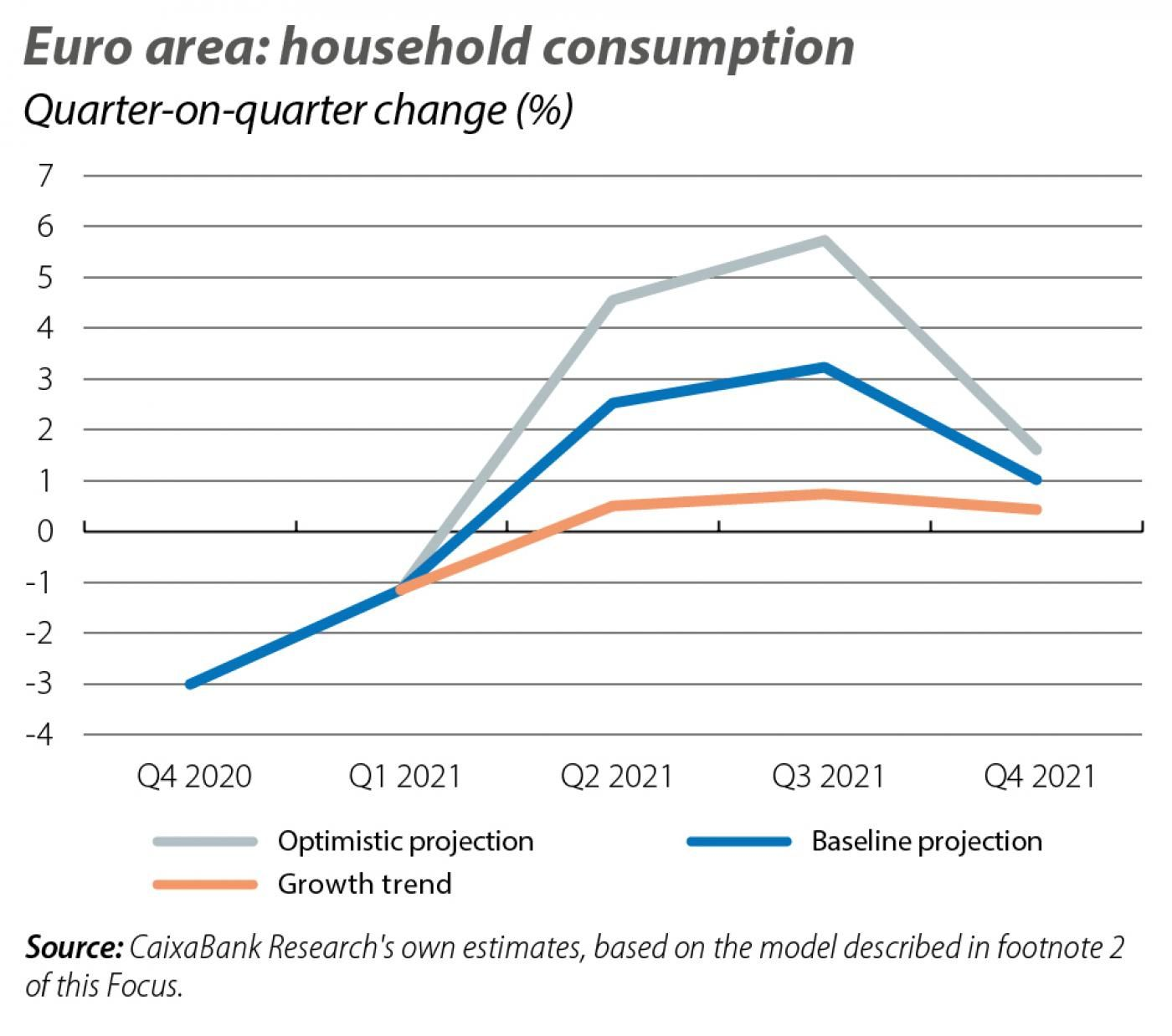 Euro area: household consumption