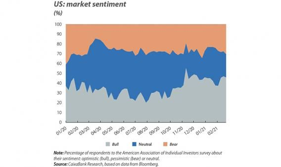 US: market sentiment