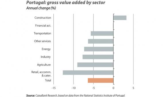 Portugal: gross value added by sector