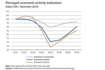 Portugal: economic activity indicators