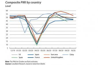 Composite PMI by country