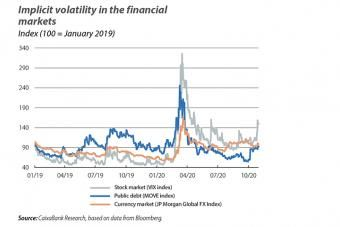 Implicit volatility in the financial markets