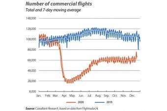 Number of commercial flights